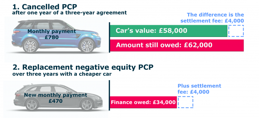 Personal Loan To Pay Off Negative Car Equity