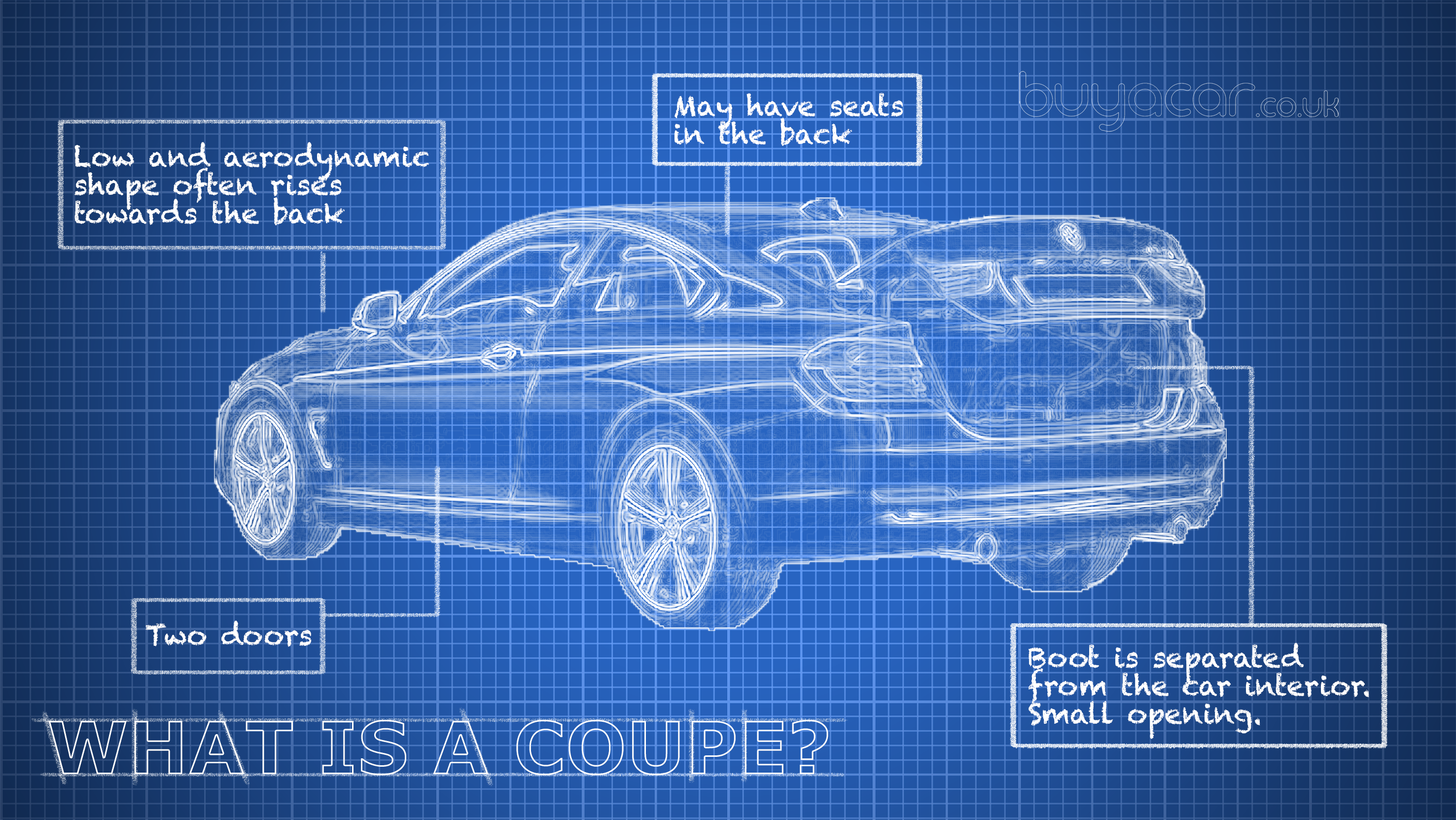 What Is A Coupe Buyacar