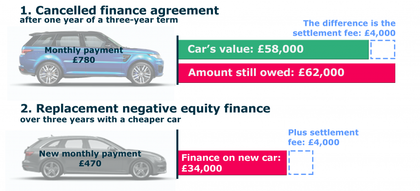 Personal Loan For Car No Gap Coverage