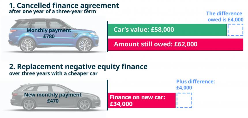 Negative Equity Finance Buyacar
