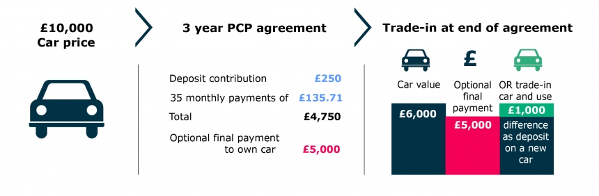Pcp Plan On Used Cars